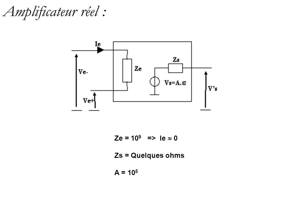 Amplificateur réel : Ze = 109 => Ie  0 Zs = Quelques ohms A = 105