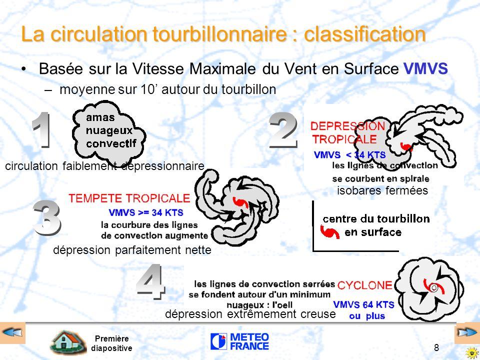 La circulation tourbillonnaire : classification