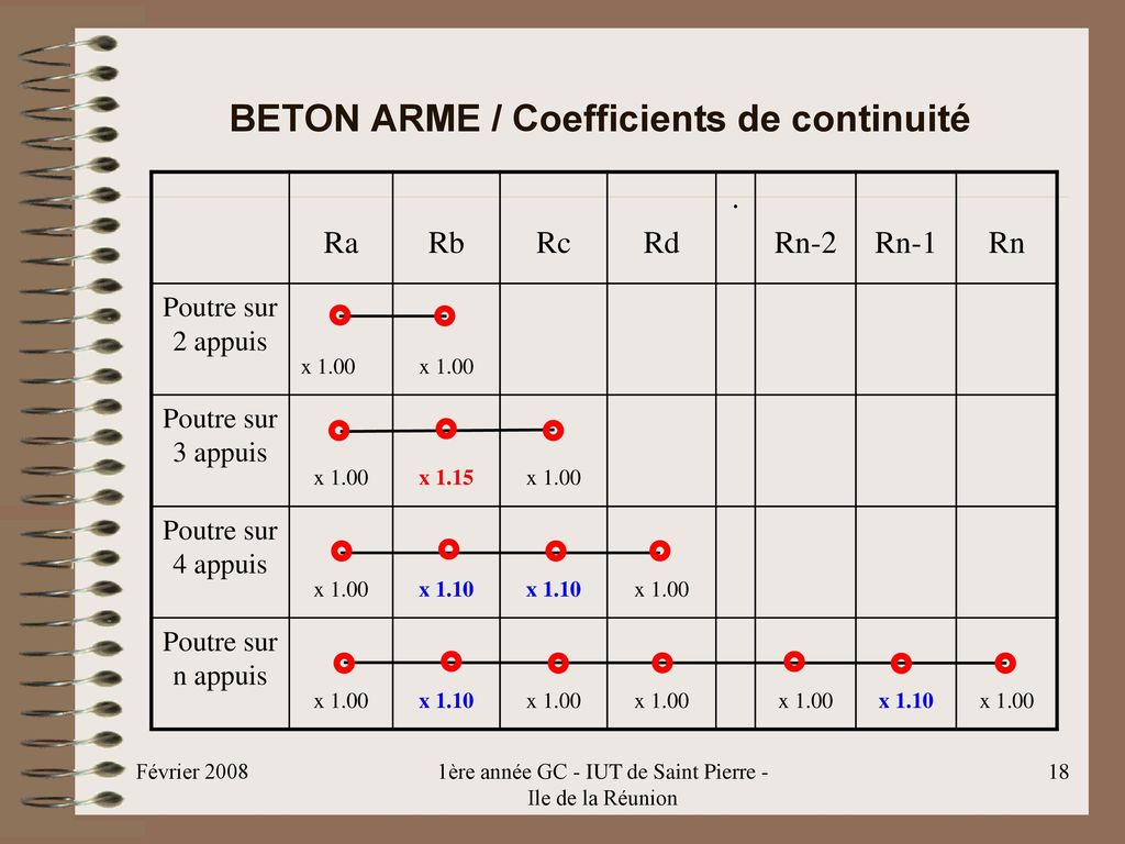 BETON ARME / Coefficients de continuité