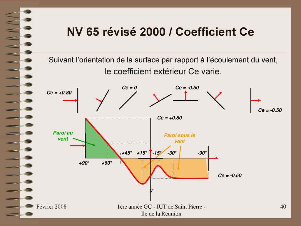 NV 65 révisé 2000 / Coefficient Ce