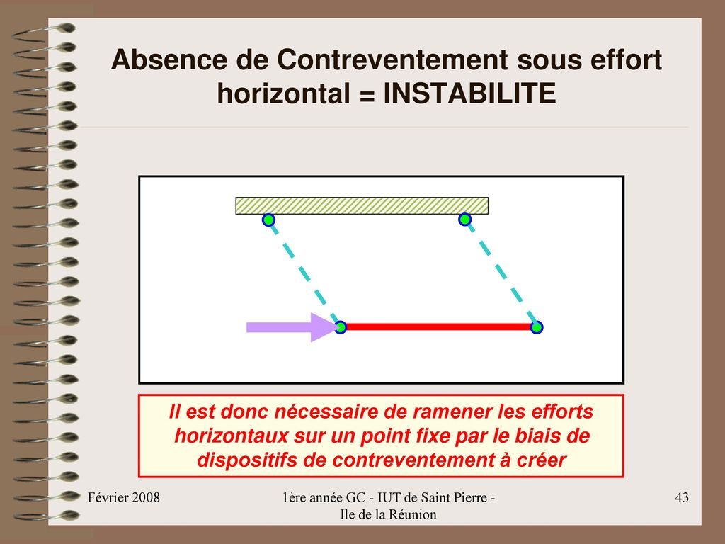 Absence de Contreventement sous effort horizontal = INSTABILITE
