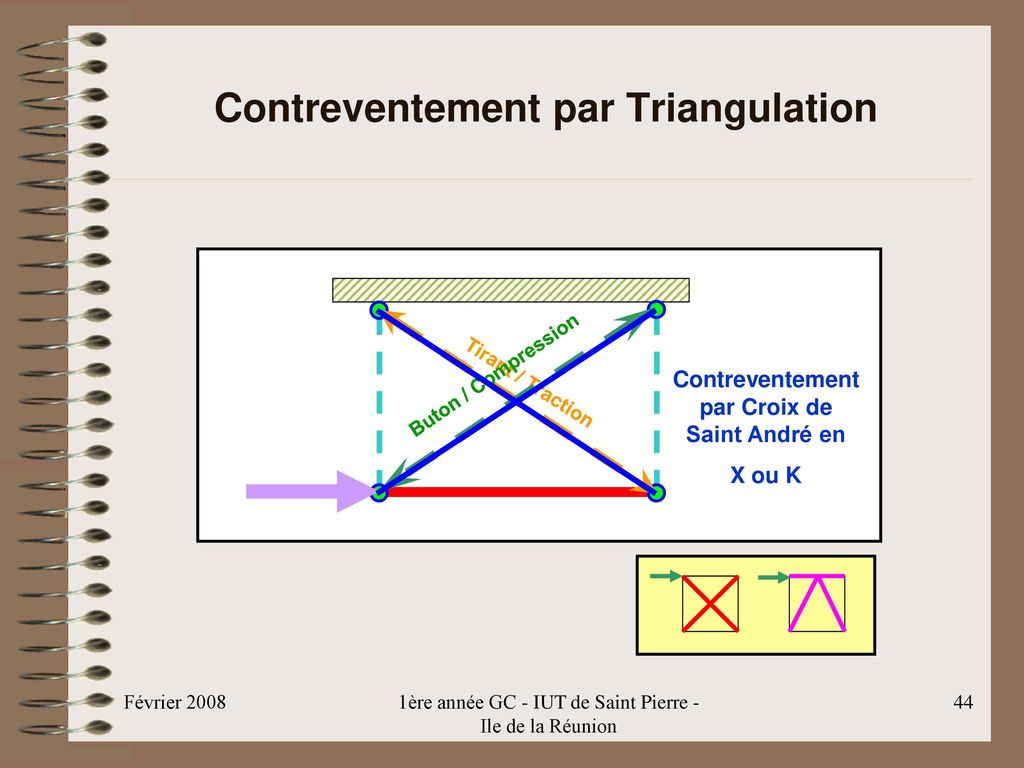 Contreventement par Triangulation