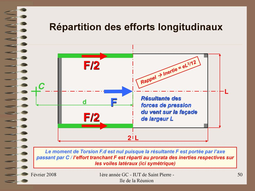 Répartition des efforts longitudinaux