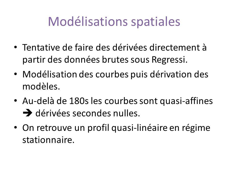 Modélisations spatiales