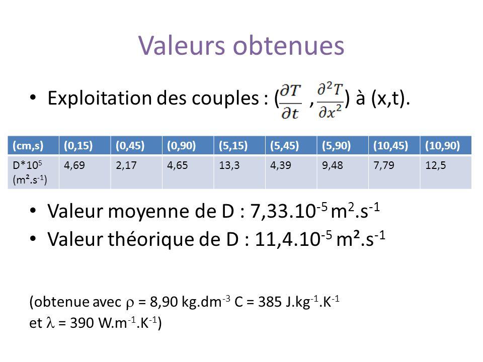 Valeurs obtenues Exploitation des couples : ( , ) à (x,t).