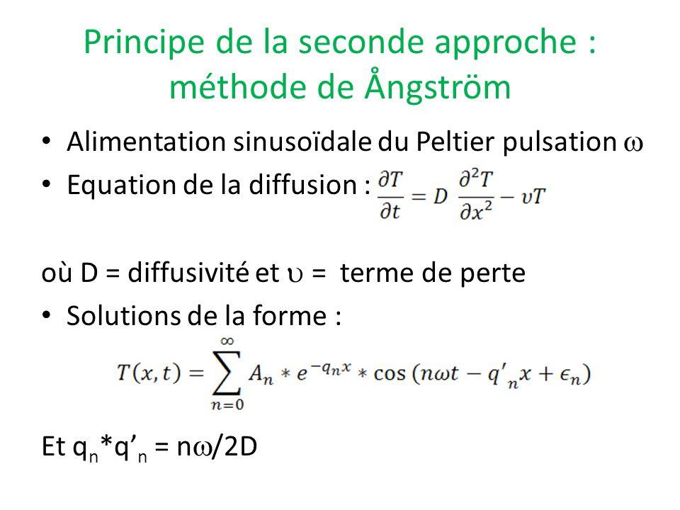 Principe de la seconde approche : méthode de Ångström
