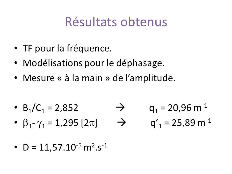 Résultats obtenus TF pour la fréquence.