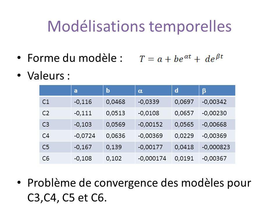 Modélisations temporelles