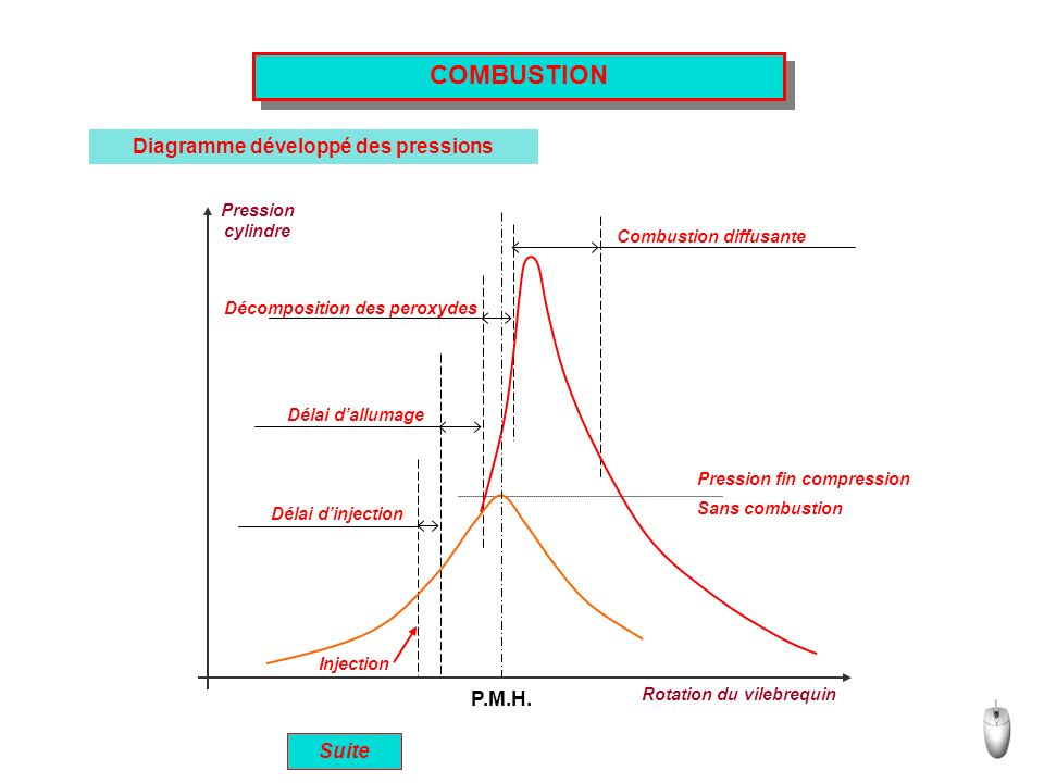 Diagramme développé des pressions