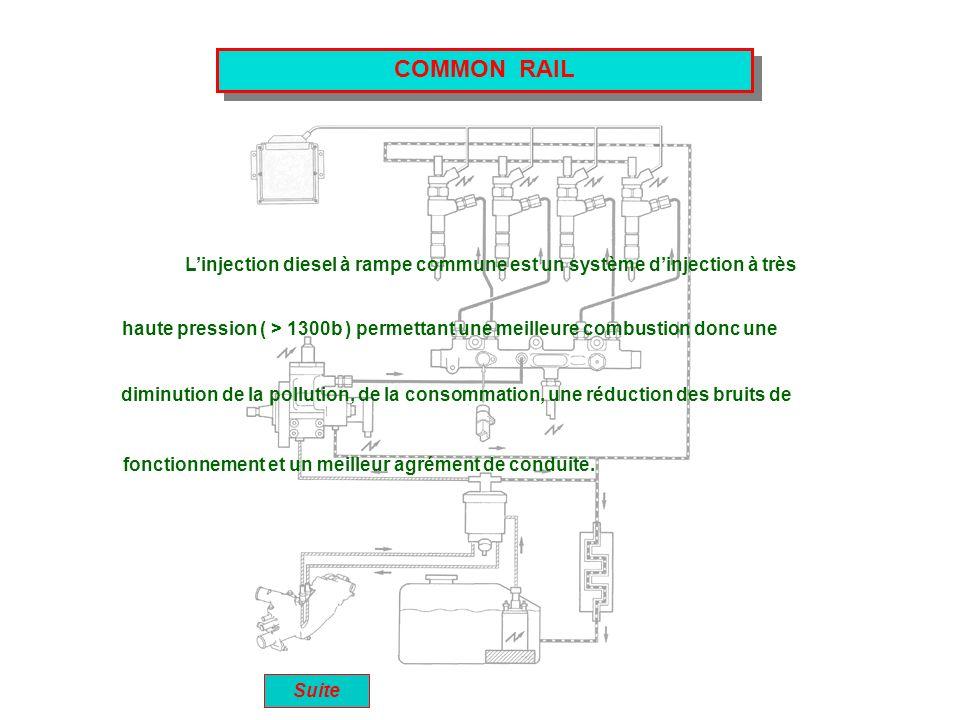 COMMON RAIL L'injection diesel à rampe commune est un système d'injection à très.