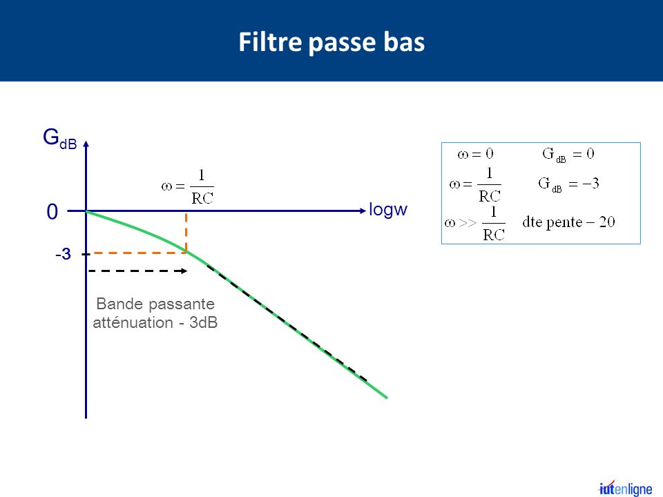 Filtre passe bas GdB logw -3 Bande passante atténuation - 3dB