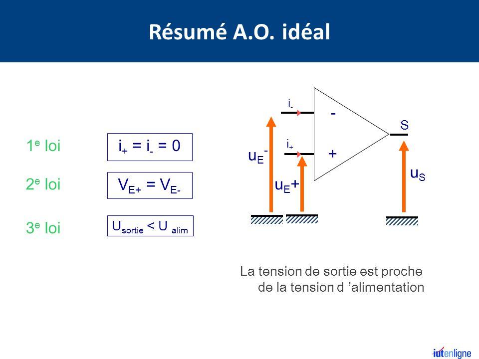 Résumé A.O. idéal uE+ uE- uS - + 1e loi i+ = i- = 0 2e loi VE+ = VE-