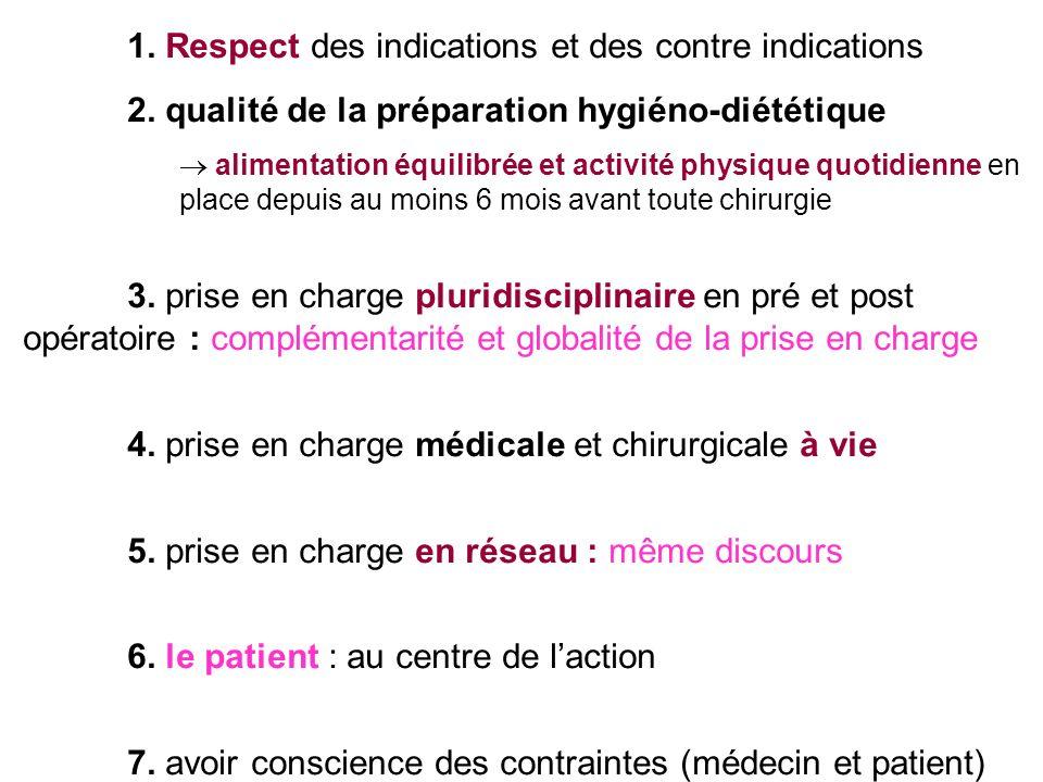 1. Respect des indications et des contre indications