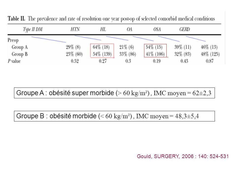 Groupe A : obésité super morbide (> 60 kg/m²) , IMC moyen = 62±2,3