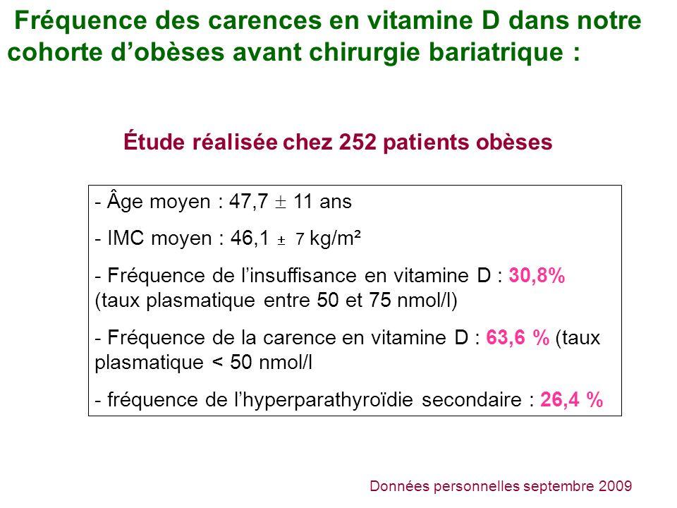 Étude réalisée chez 252 patients obèses