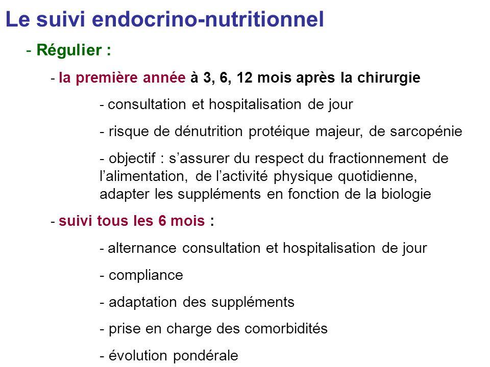Le suivi endocrino-nutritionnel