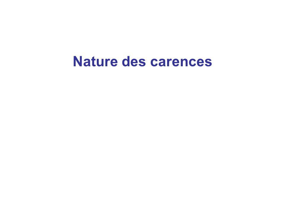 Nature des carences 55
