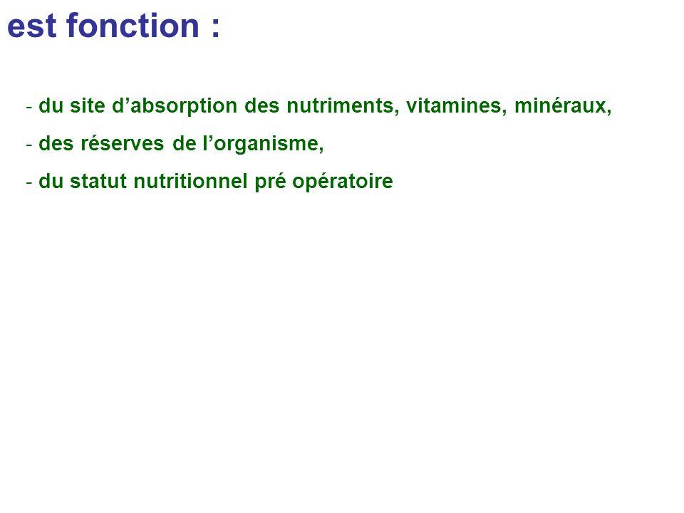 est fonction : du site d'absorption des nutriments, vitamines, minéraux, des réserves de l'organisme,