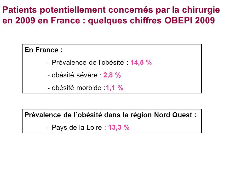 Patients potentiellement concernés par la chirurgie en 2009 en France : quelques chiffres OBEPI 2009