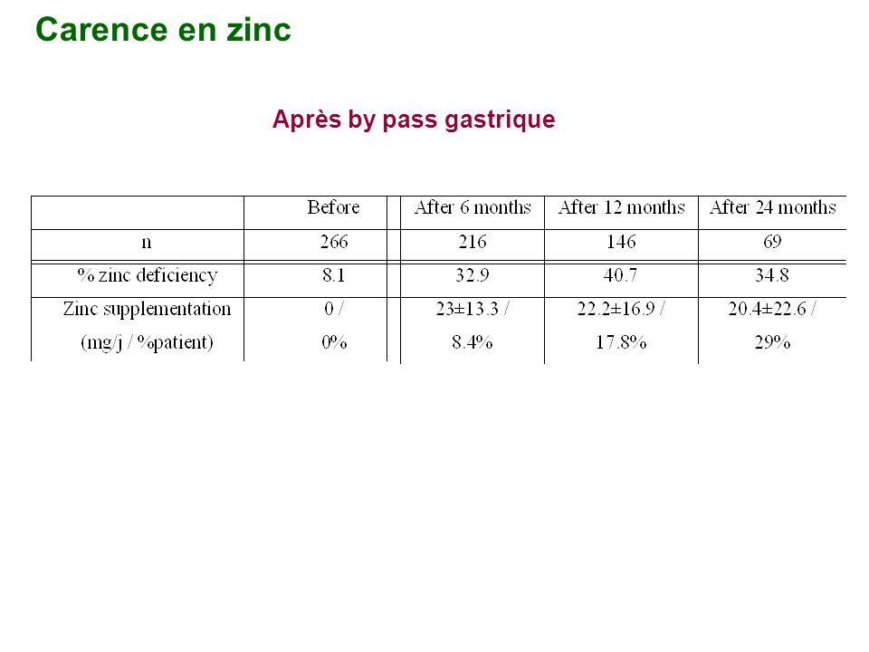 Après by pass gastrique