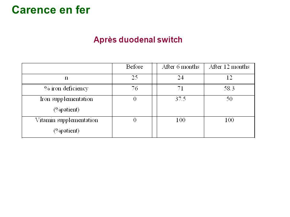 Carence en fer Après duodenal switch
