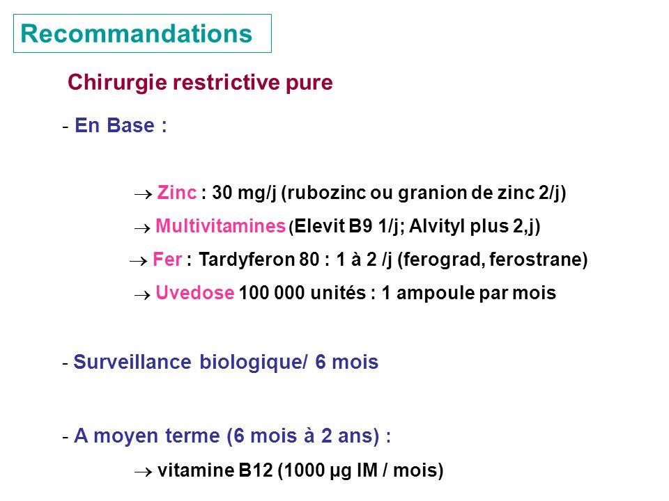Recommandations Chirurgie restrictive pure En Base :