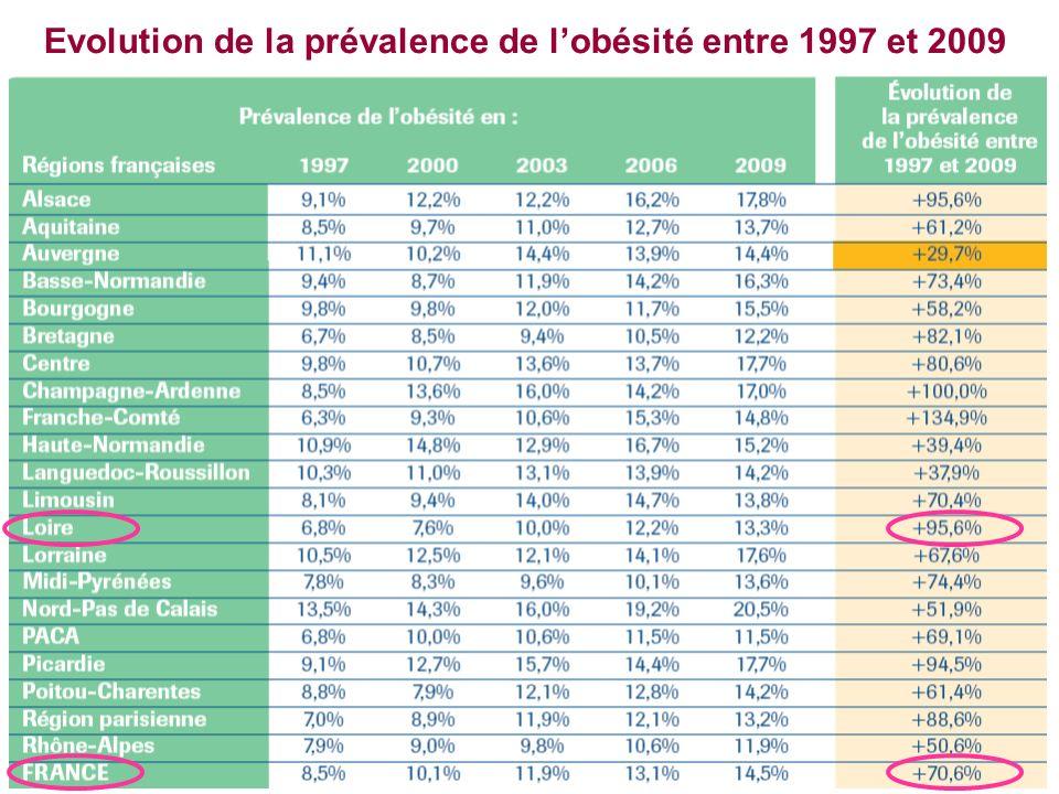 Evolution de la prévalence de l'obésité entre 1997 et 2009
