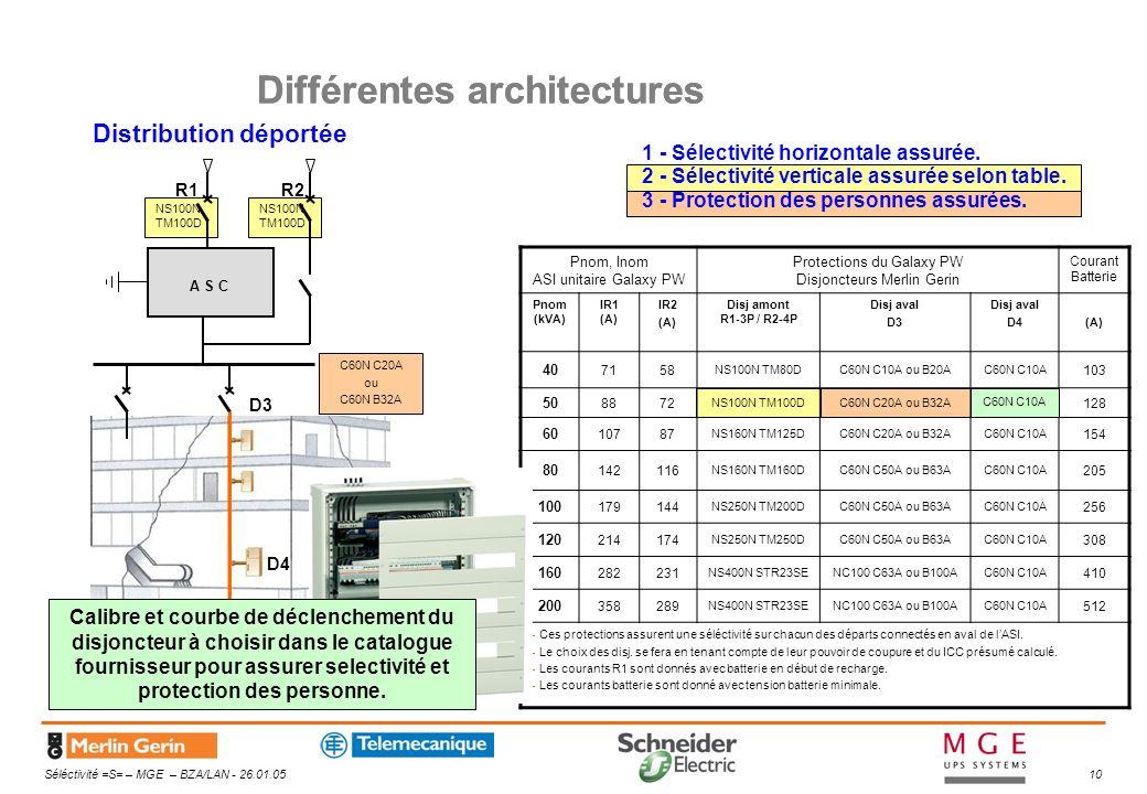 Différentes architectures
