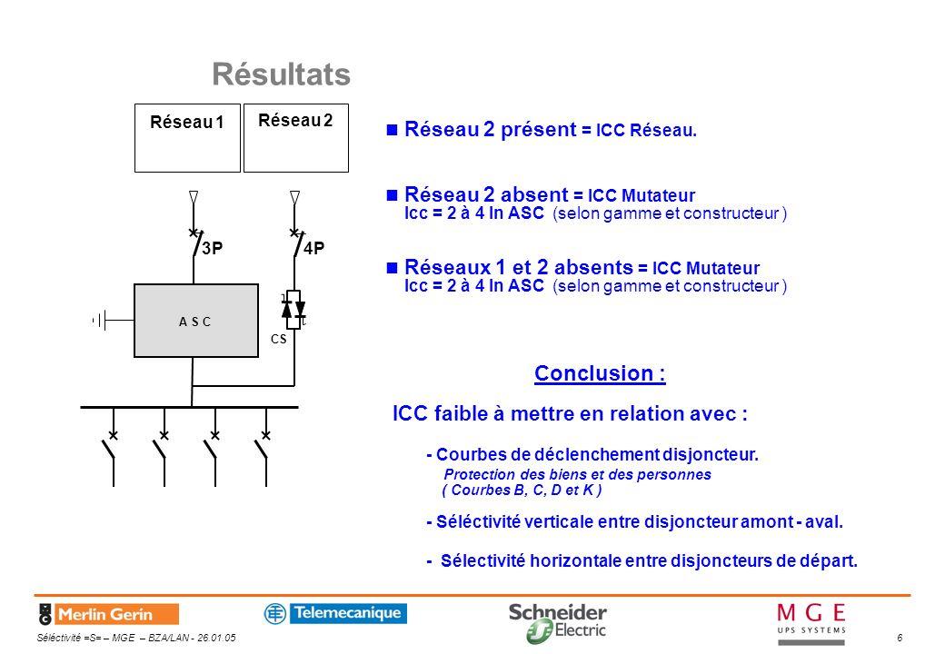 Résultats Conclusion : Réseau 2 présent = ICC Réseau.