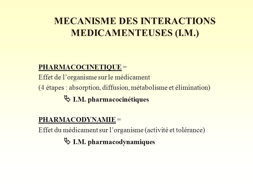 MECANISME DES INTERACTIONS MEDICAMENTEUSES (I.M.)
