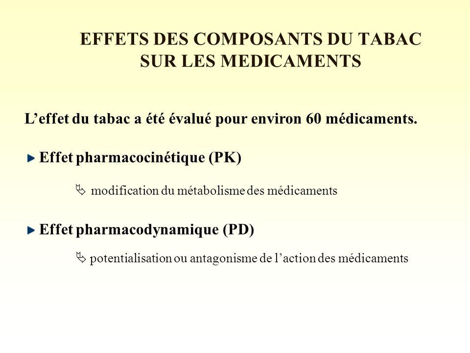 EFFETS DES COMPOSANTS DU TABAC SUR LES MEDICAMENTS