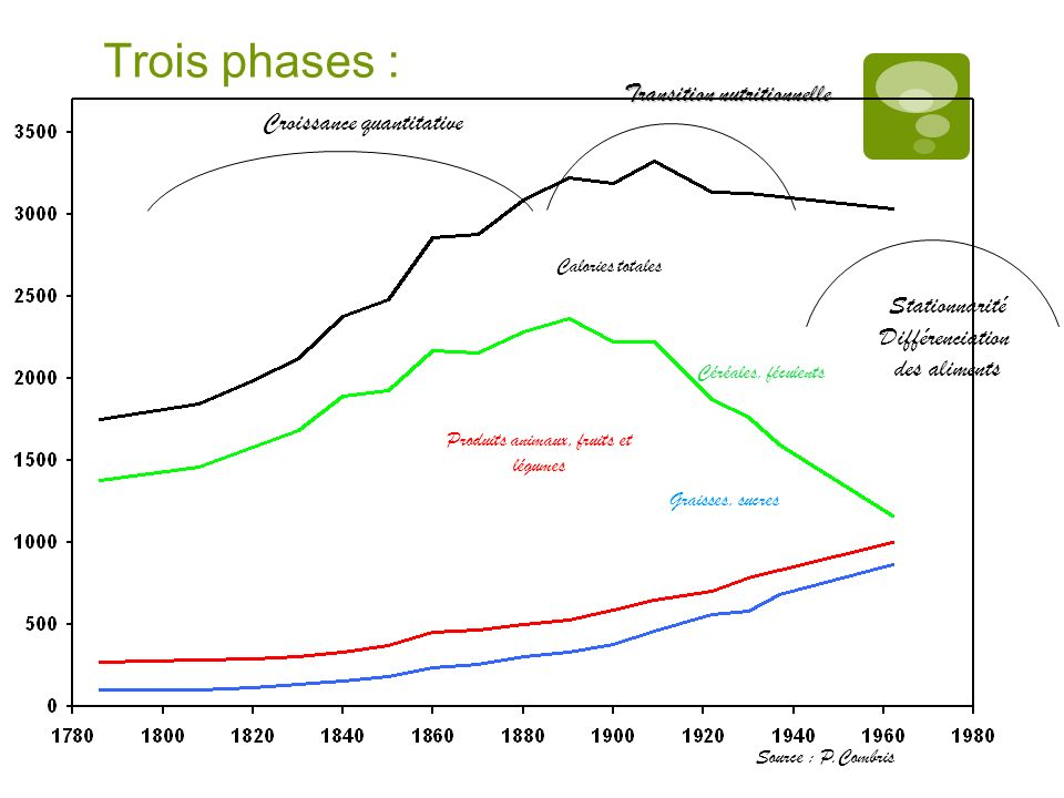 Trois phases : Transition nutritionnelle Croissance quantitative