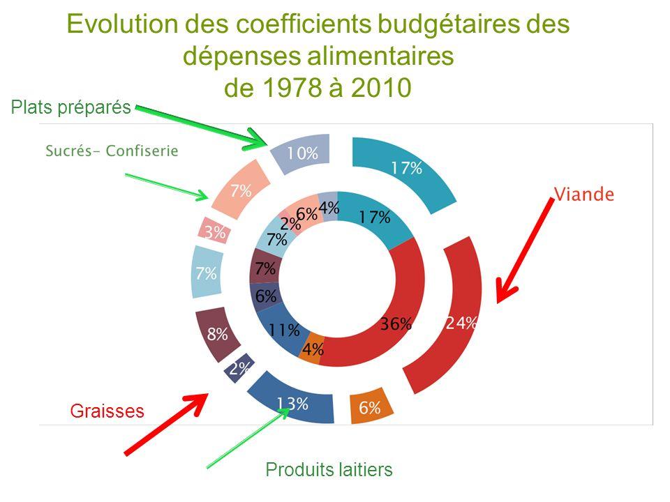 Evolution des coefficients budgétaires des dépenses alimentaires de 1978 à 2010