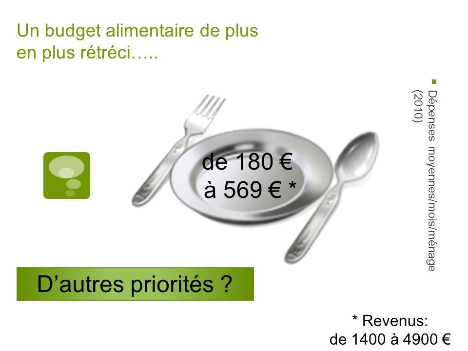 Un budget alimentaire de plus en plus rétréci…..