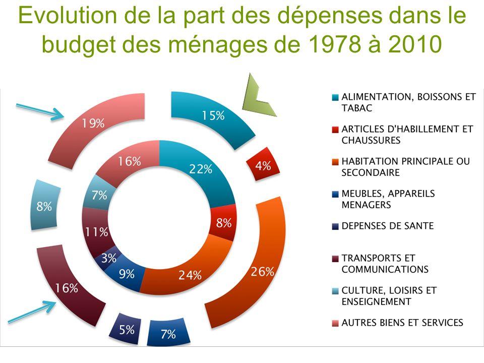 Evolution de la part des dépenses dans le budget des ménages de 1978 à 2010