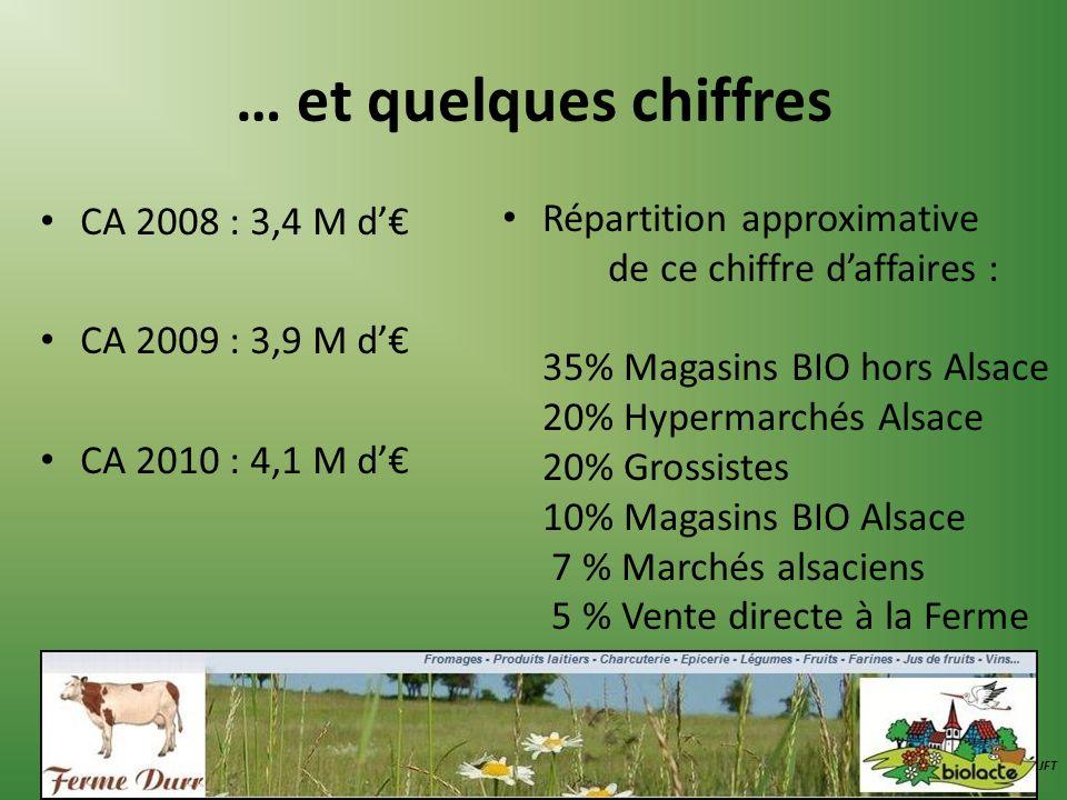 … et quelques chiffres CA 2008 : 3,4 M d'€