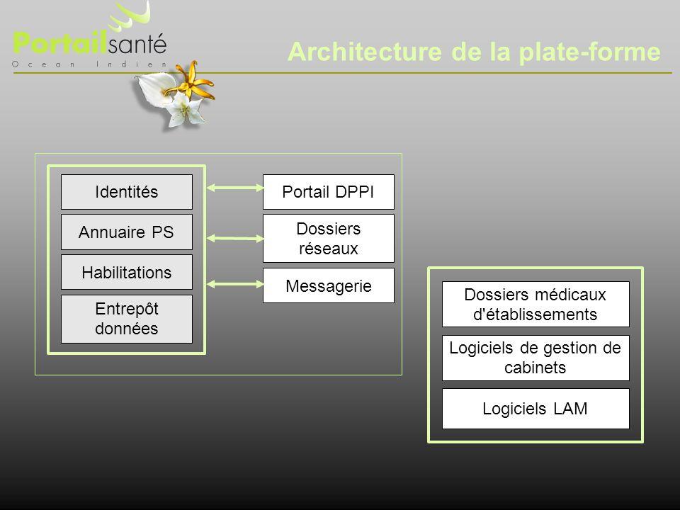 Architecture de la plate-forme