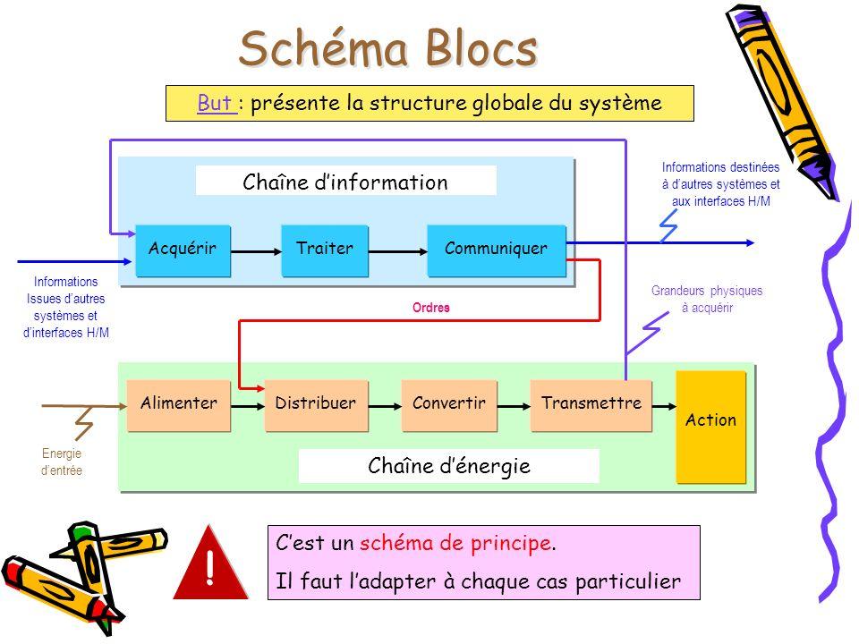 Schéma Blocs ! But : présente la structure globale du système