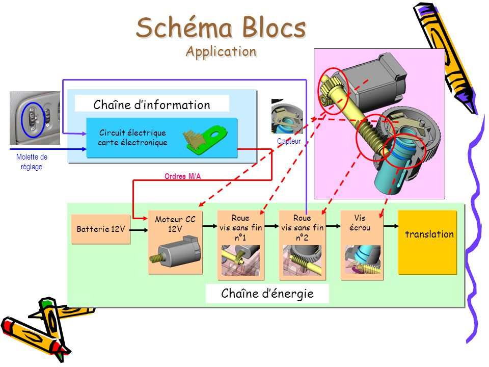 Schéma Blocs Application