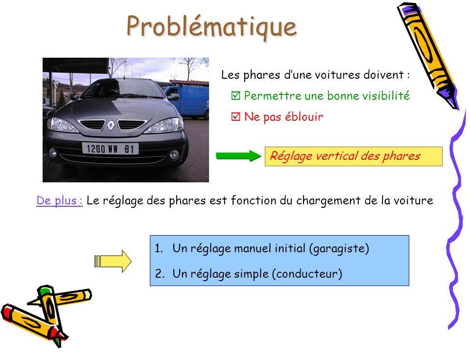 Problématique Les phares d'une voitures doivent :