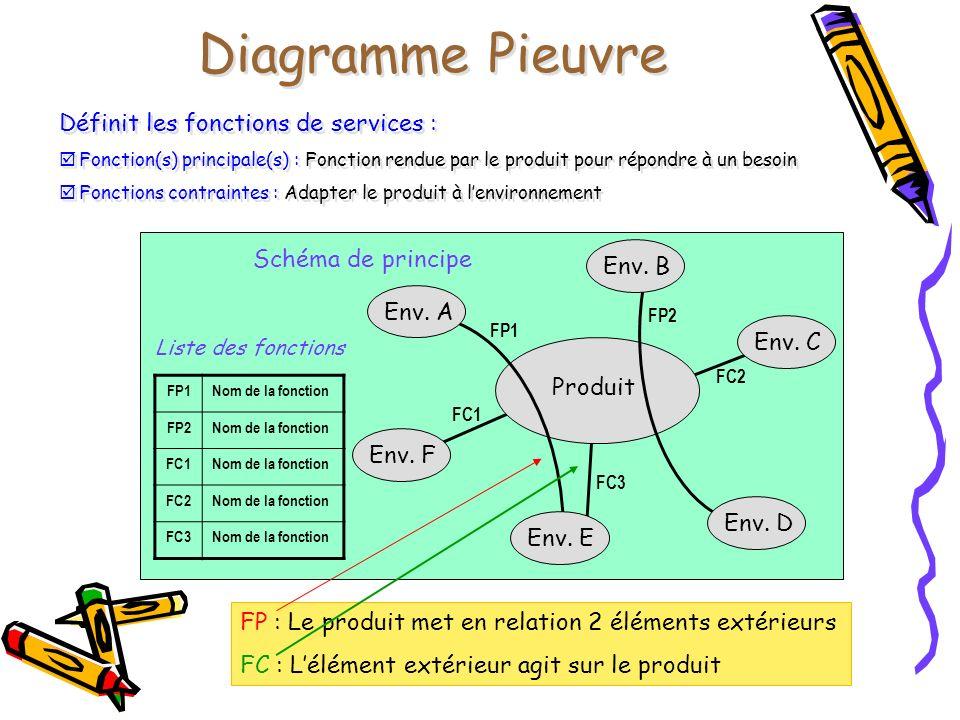 Diagramme Pieuvre Définit les fonctions de services :