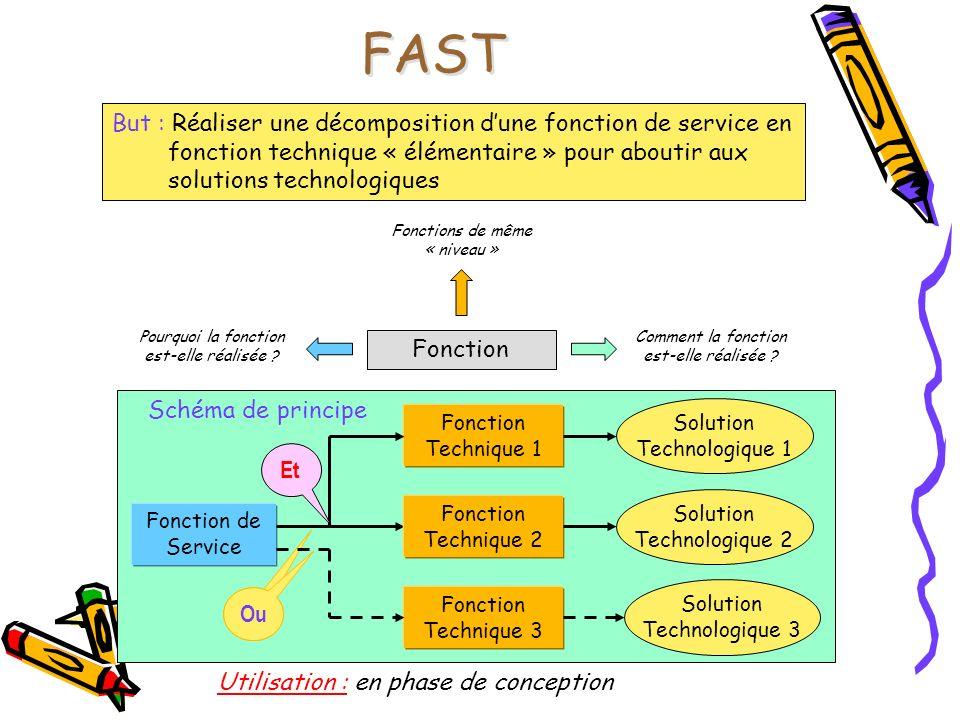 FAST But : Réaliser une décomposition d'une fonction de service en fonction technique « élémentaire » pour aboutir aux solutions technologiques.