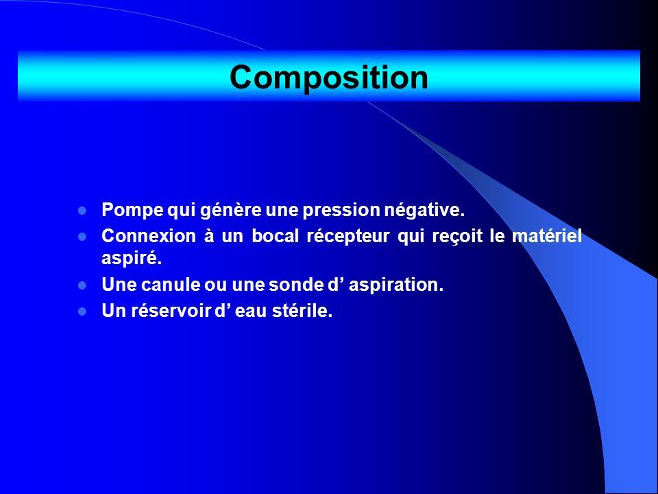Composition Pompe qui génère une pression négative.