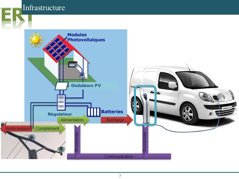 Infrastructure Communication Complément Vente surplus Recharge