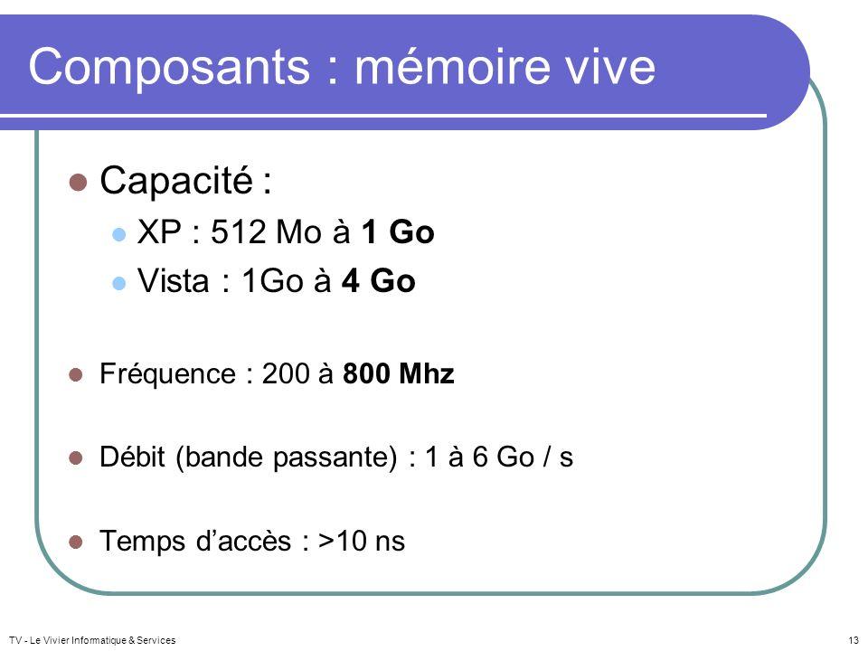 Composants : mémoire vive