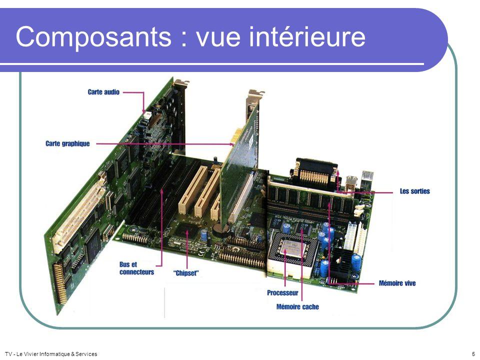 Composants : vue intérieure