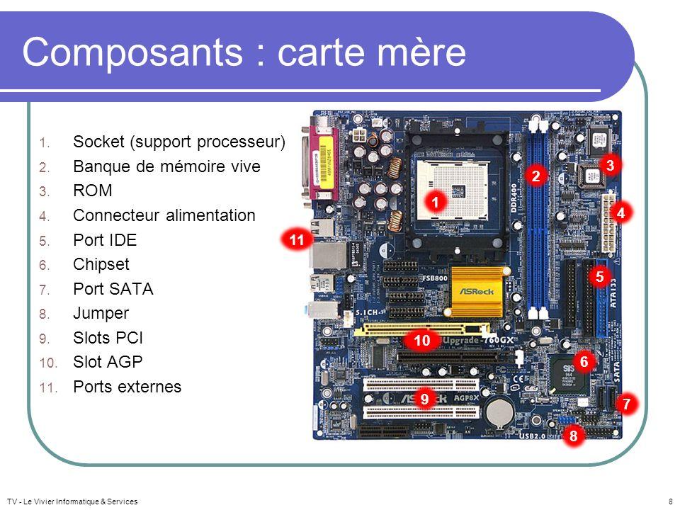 Composants : carte mère