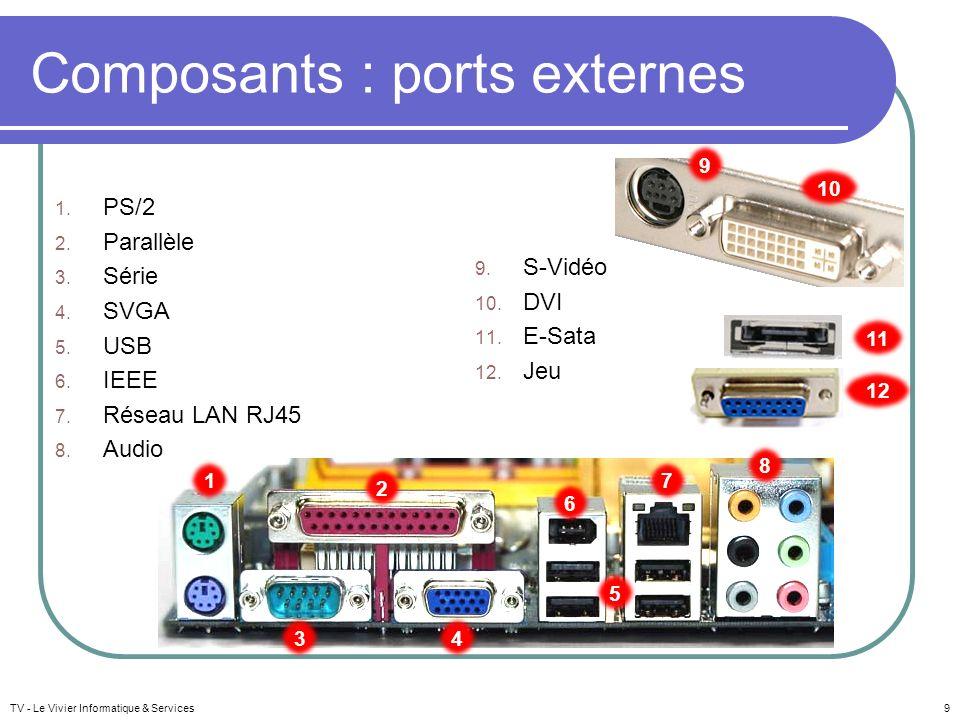 Composants : ports externes