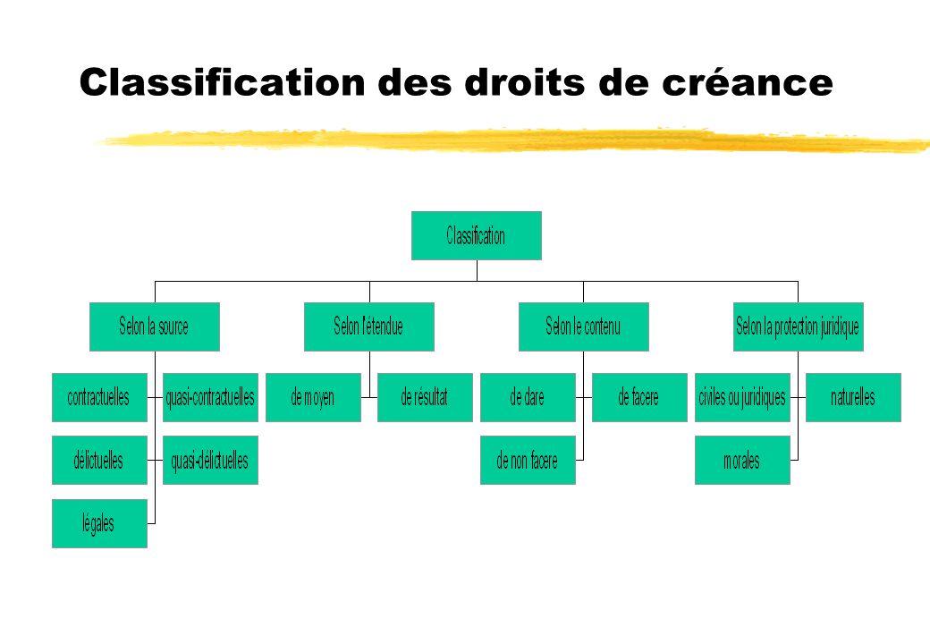 Classification des droits de créance