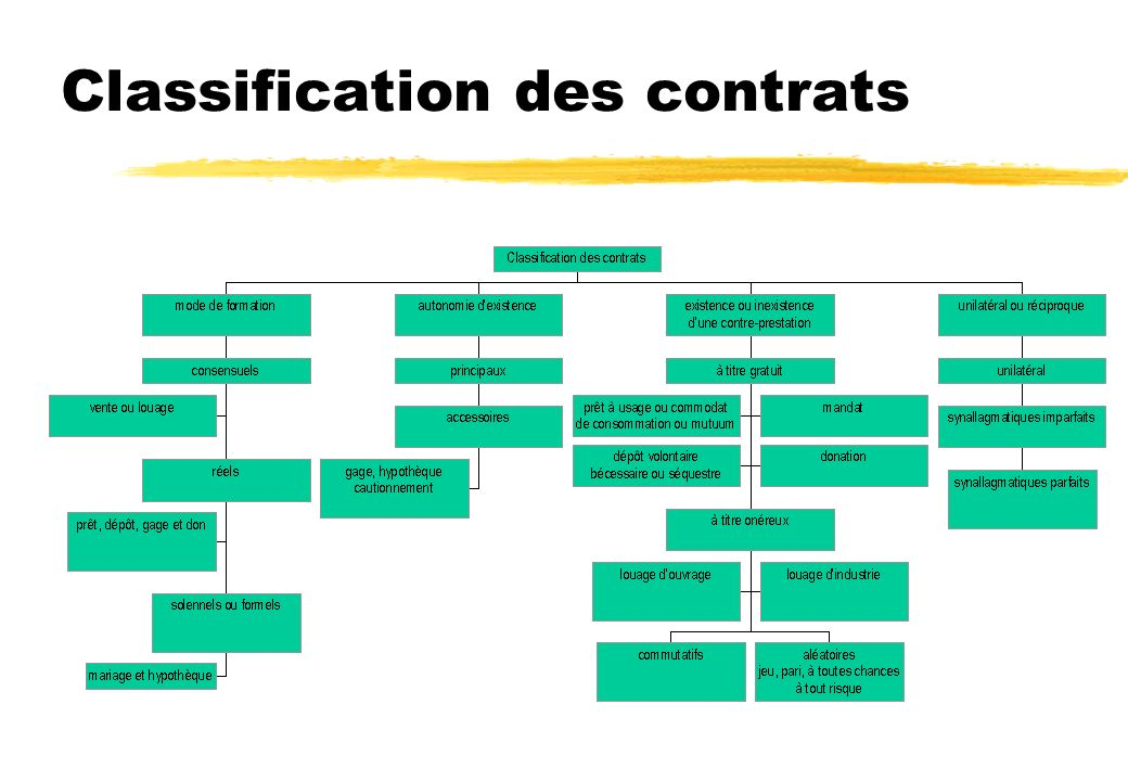 Classification des contrats